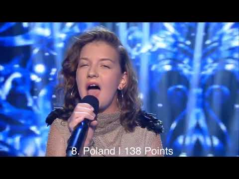 Official Results of The Junior Eurovision Song Contest 2017