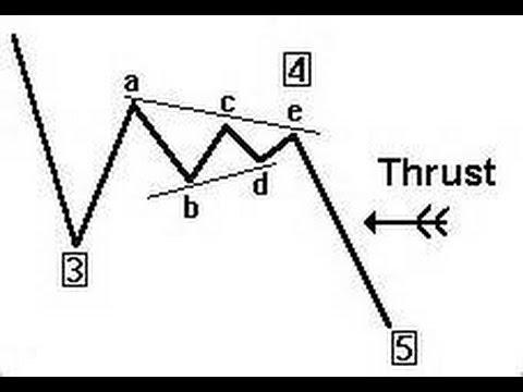 The Power Of Elliott Wave Triangle Correction Trading