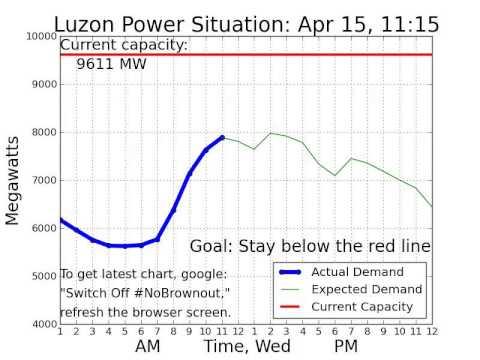 Luzon #PowerSitch April 15, 2015