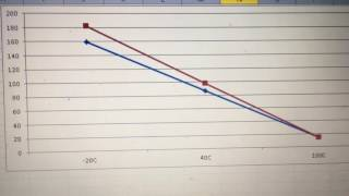 Synthetic vs Conventional Diesel Oil Comparison