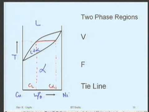 Nptel iron carbon diagram video trusted wiring diagram lecture 17 phase diagrams youtube rh youtube com iron carbon equilibrium diagram nptel video transformation iron carbon phase diagram ccuart