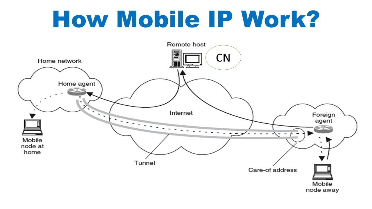 how mobile ip works in hindi  ud83d udc4d