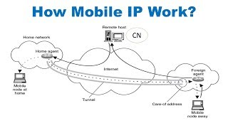 How Mobile IP works in Hindi 👍| mobile ip in hindi | Mobile ip in mobile computing 😇