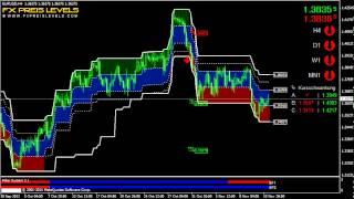 Breakout Trading Strategie für Forex Trader EUR/USD 4H