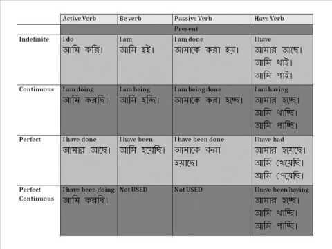Present tense chart together with 4 rules in bengali youtube present tense chart together with 4 rules in bengali ccuart Gallery