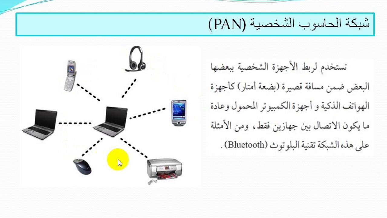 أنواع شبكات الحاسوب Computer Networks Youtube