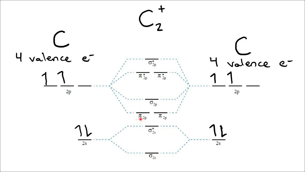 molecular orbital theory bond order diamagnetic vs paramagnetic [ 1280 x 720 Pixel ]
