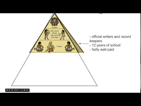 organization and management in ancient egypt The culture, history, art, architecture and religion of ancient egypt has long   duties the royal family government organisation and courtiers female  pharaohs.