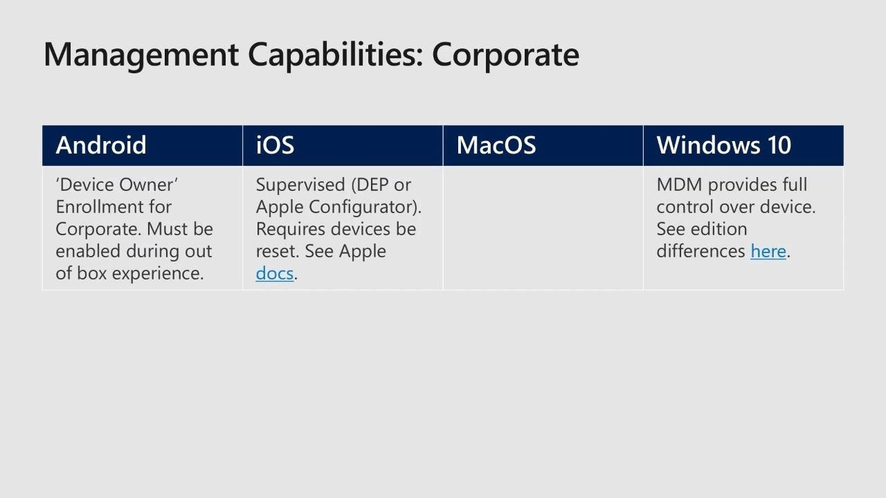 Understanding the platforms managed by Microsoft Intune to build mobility  solutions - THR2008