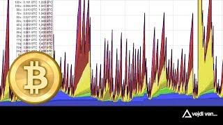 Bitcoin meetup | Transakční poplatky (13. 2. 2018)