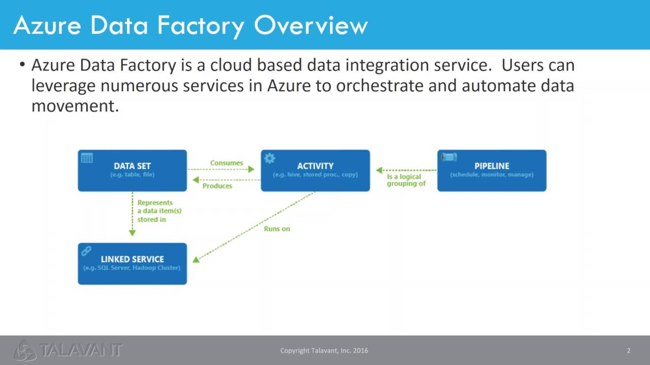 consuming saas solutions with azure data factory with dave