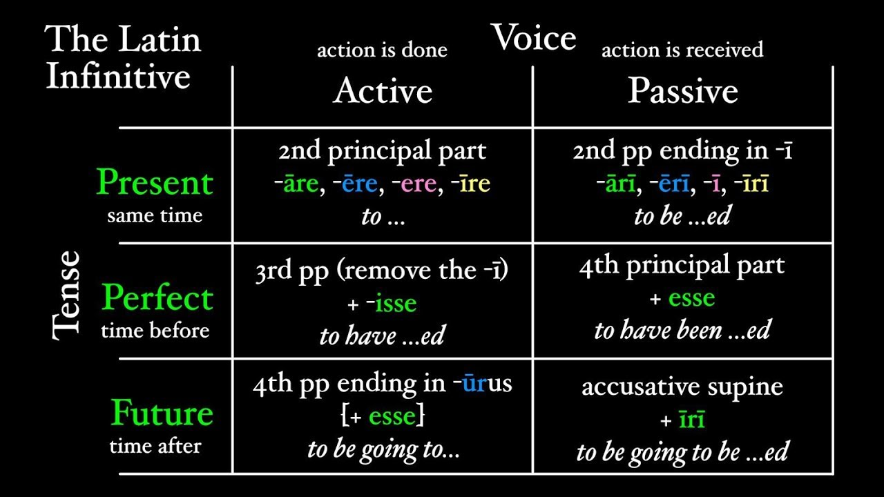 what is an infinitive in latin