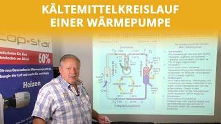 Der Kältemittelkreislauf einer Wärmepumpe | Höcker Wärmepumpen