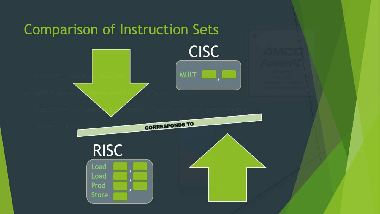 Risc vs cisc youtube for Risc v architecture