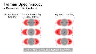 [분석화학] Raman Spectroscopy - Ra…