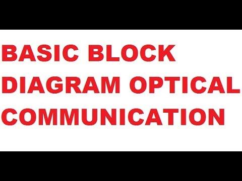 Basic block diagram of optical communication system by education study