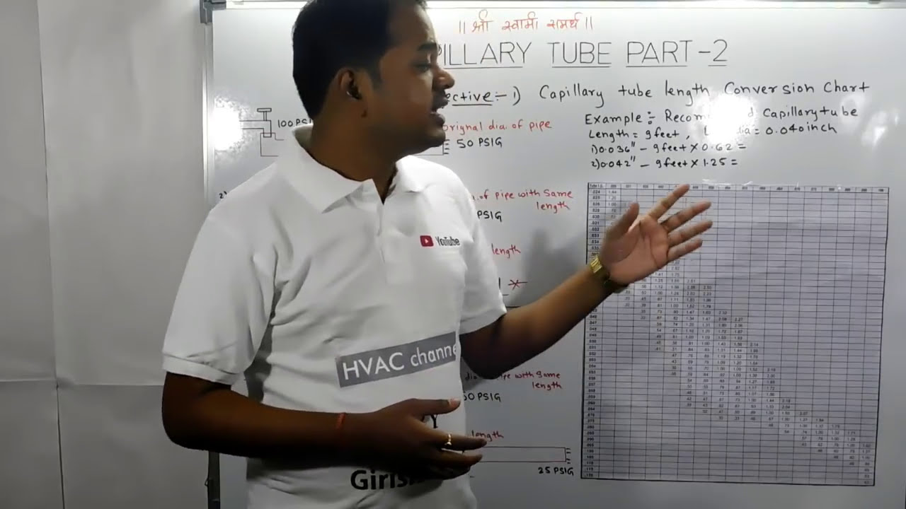 Capillary tube part also youtube rh