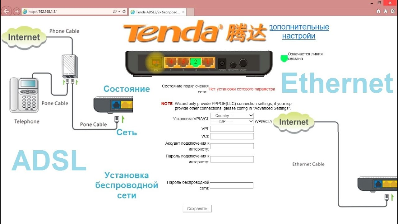 Adsl роутер tenda w150d – настройка ethernet подключения, а так же.