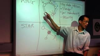 Star, Tree & Mesh Topologies