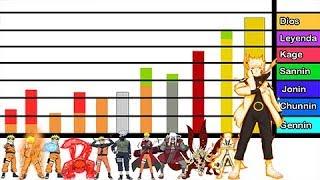 Explicación: Rangos y Niveles de Poder de Naruto Uzumaki - Naruto Shippuden/ Boruto