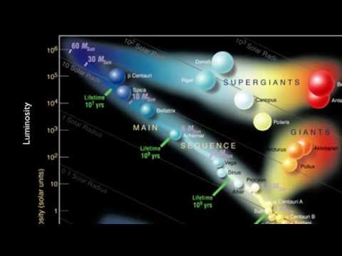 Stars and Galaxies: The Hertzsprung-Russell Diagram