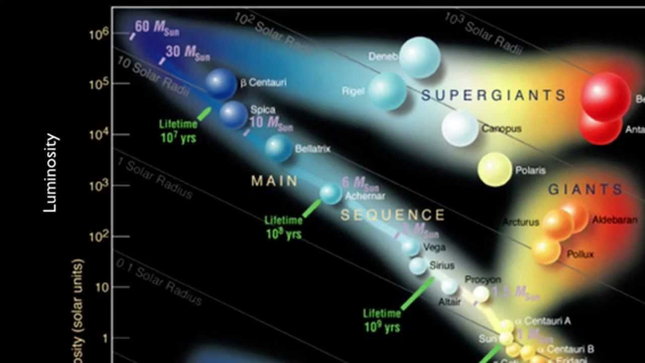 Stars and Galaxies: The HertzsprungRussell Diagram  YouTube