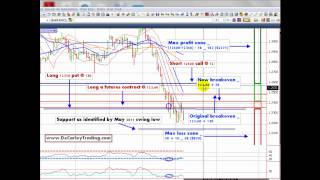 Limited Risk Swing Trading with Futures and Options Contracts