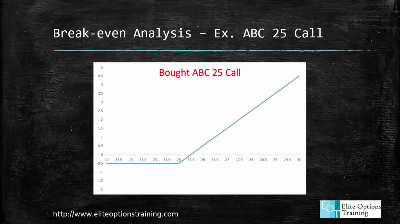 Option Trading   Break Even Analysis   YouTube  Define Breakeven Analysis