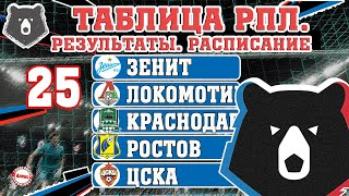 Чемпионат России по футболу РПЛ 25 тур Результаты таблица расписание