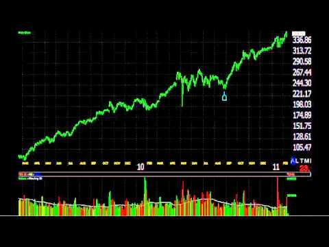 Stock Market Tutorial: Evaluating When to Buy Apple, Inc. Stock