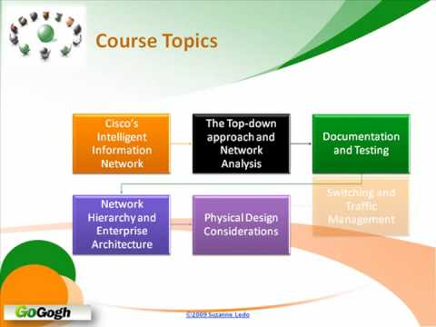ccna certification | Tumblr