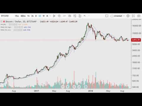 Crypto Day Morning {BTC Moving Avg's} 2018.09.16