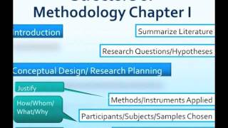 How to write materials and methods in research proposal