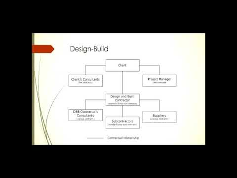 what is design and build procurement
