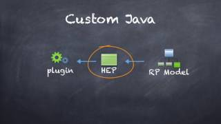 IBM Rhapsody Tables: Combining Context Patterns and Java