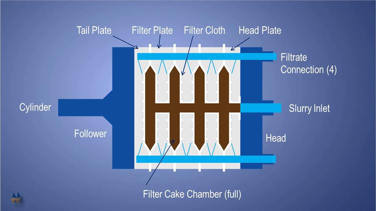 m w watermark filter press 101 how a filter press works. Black Bedroom Furniture Sets. Home Design Ideas