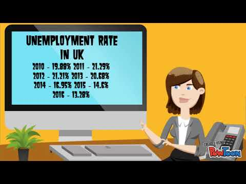 Youth Educated Unemployment