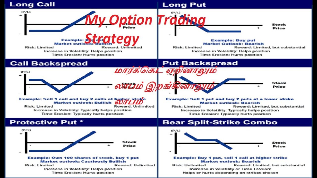 Option strategy in tamil