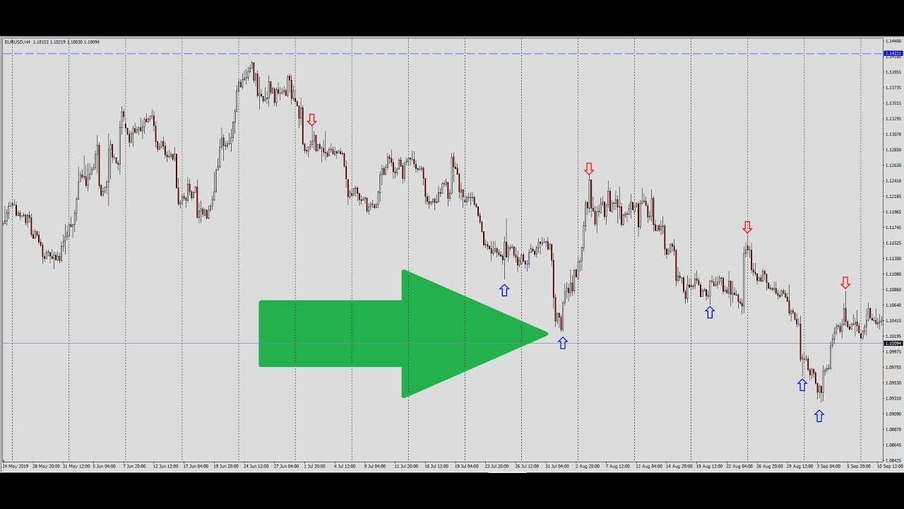 10 Day Trading Strategies for Beginners
