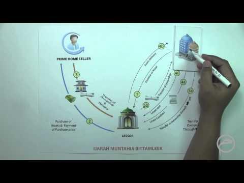 Corporate Financing Murabaha-Ijara-Musharaka: Lesson - 6