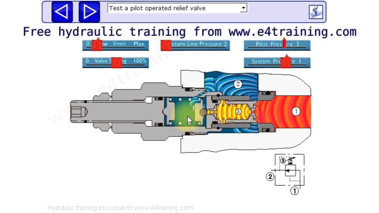 Hydraulic pressure relief valve operation uses and types youtube hydraulic pressure relief valve operation uses and types biocorpaavc Gallery