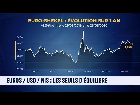 La Minute Business   L'euro Face Au Dollar Et Au Shekel