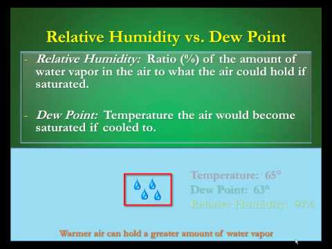 Humidity vs Dew Points:  What