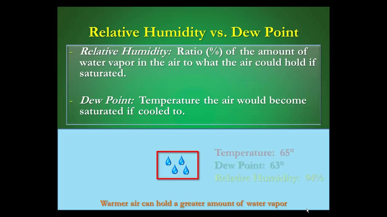 Humidity vs Dew Points: What's the Difference? - YouTube
