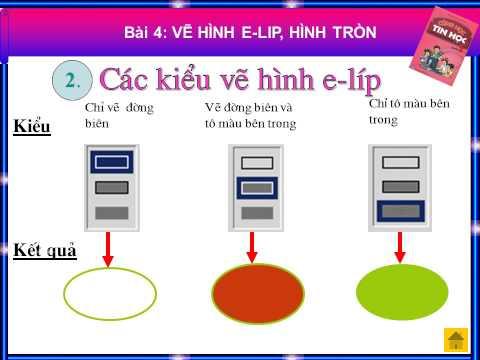 bài giảng điện tử tin học lớp 4 VẼ HÌNH E LIP, HÌNH TRÒN
