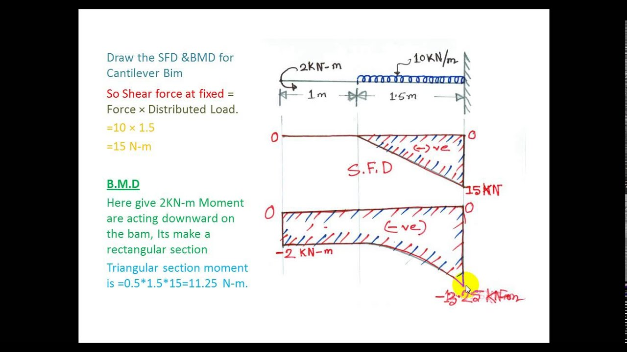 Tutorial On Shear Force Bending Moment Diagram 5 Youtube