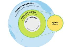 Circular Economy at UPM