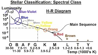 Astronomy - Ch. 17: The Nature of Stars (21 of 37) Stellar Classification: Spectral Class