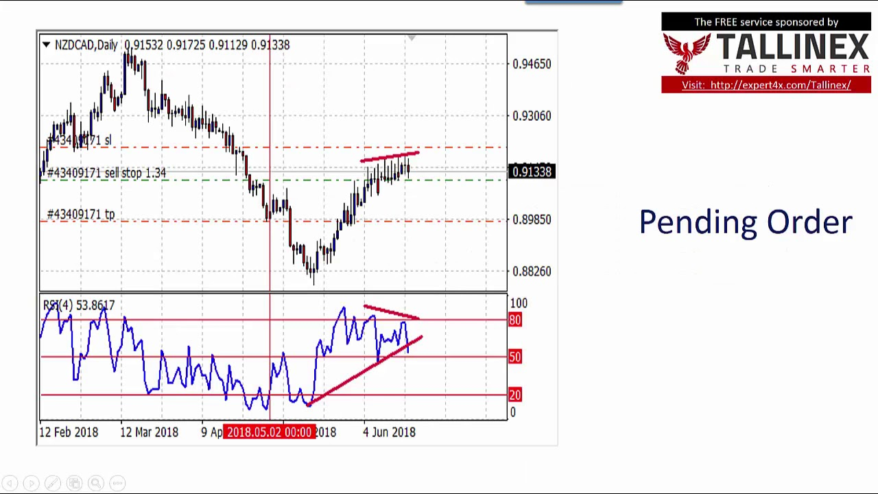The RSI Trendline violation (crossover) Forex trading technique market review for 19 June 2018 ...