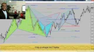 FOREX TRADING: An Amazing Pattern